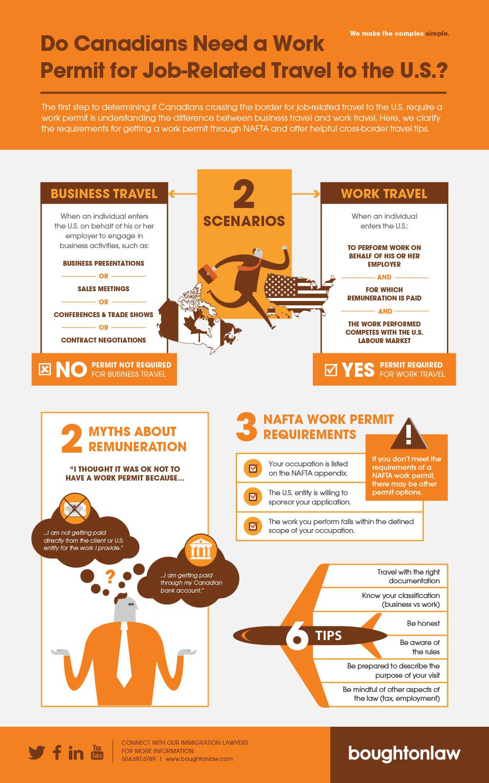 Work Permit Infographic