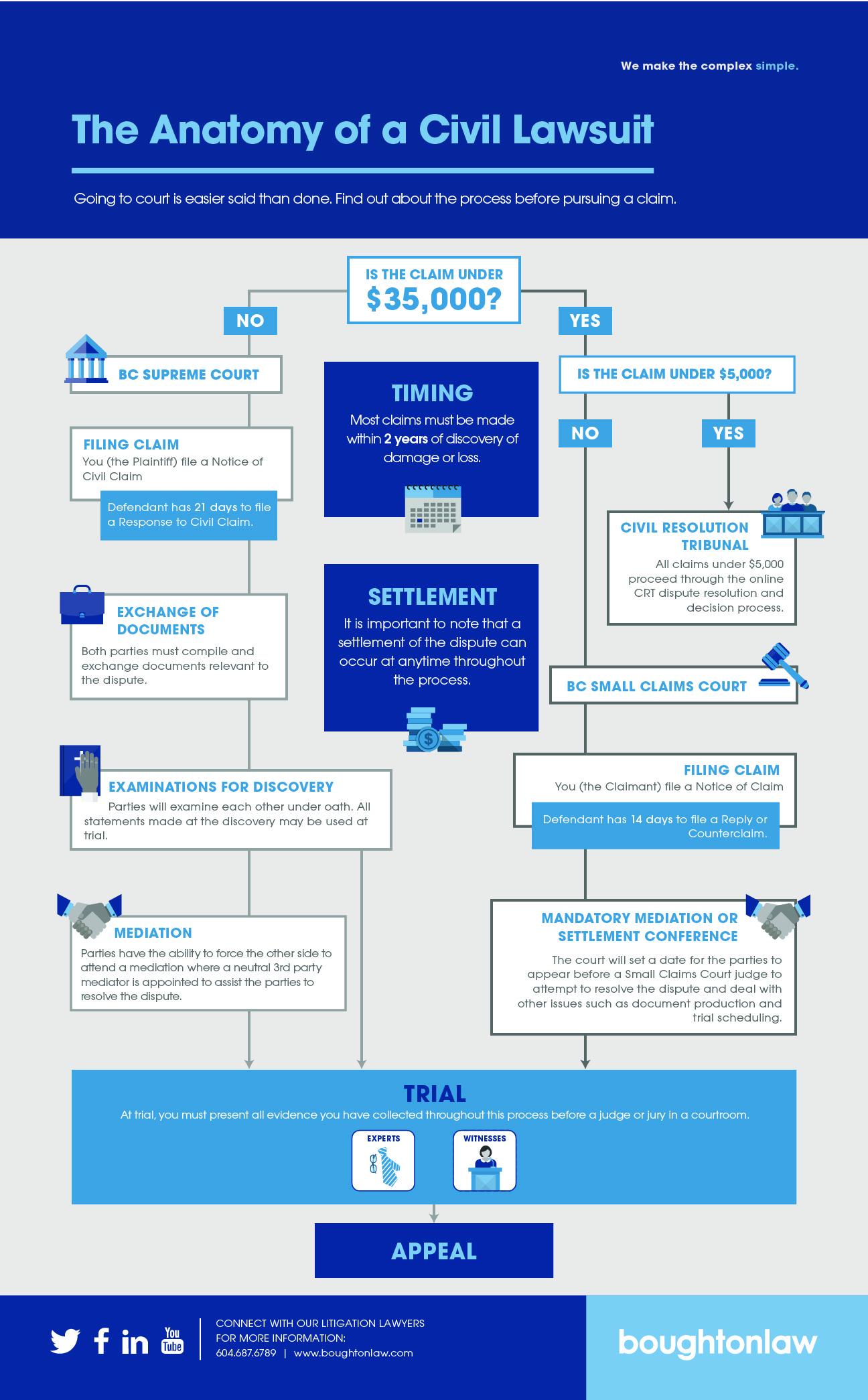 Civil Lawsuit Infographic Boughton Law